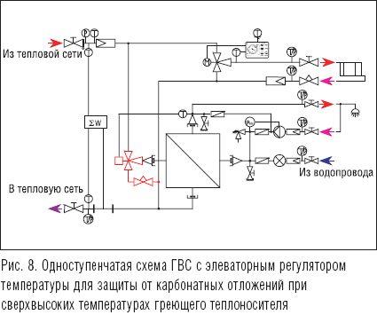 Точечное решение Двухступенчатая схема ГВС требует наличия двух теплообменников - для первой и второй ступеней.