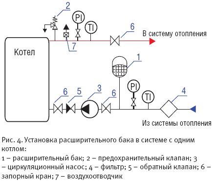 На рис. 5 - схема монтажа расширительных баков в системе с несколькими котлами и автоматическим ограничением...
